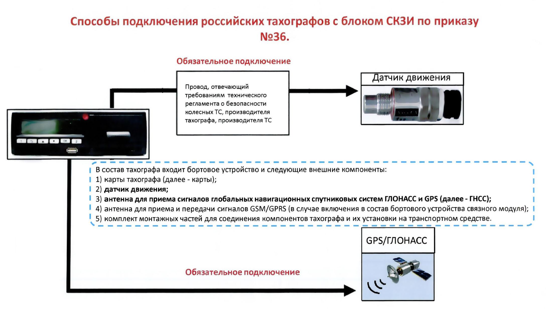 подключение российских тахографов с блоком скзи