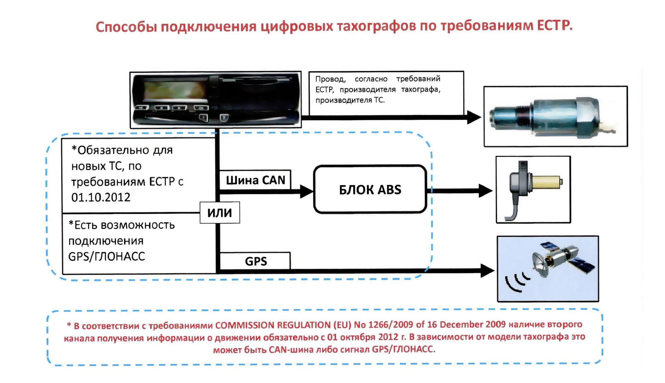 подключение цифровых тахографов по требованию ЕСТР